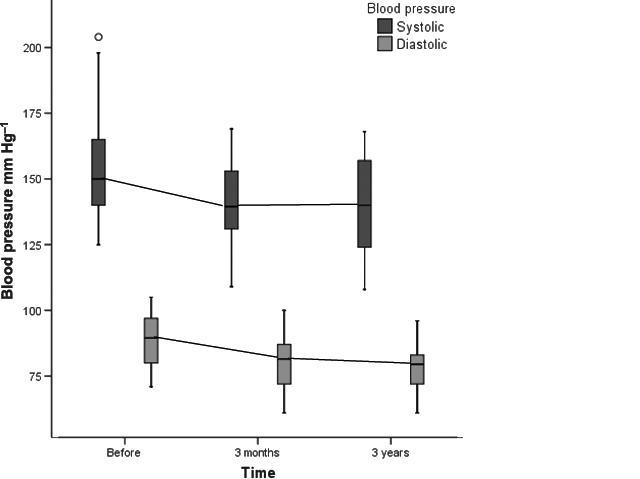 Статистические данные гипертония - Metodi tradizionali per il trattamento dellipertensione